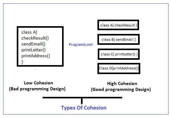 Cohesion in java